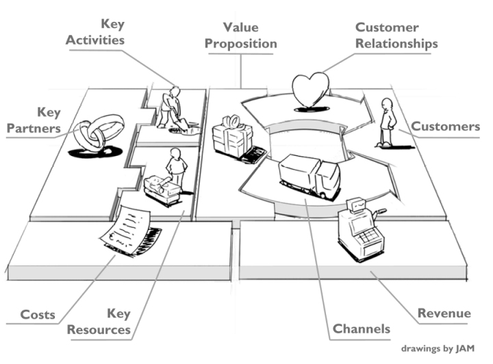 modello business